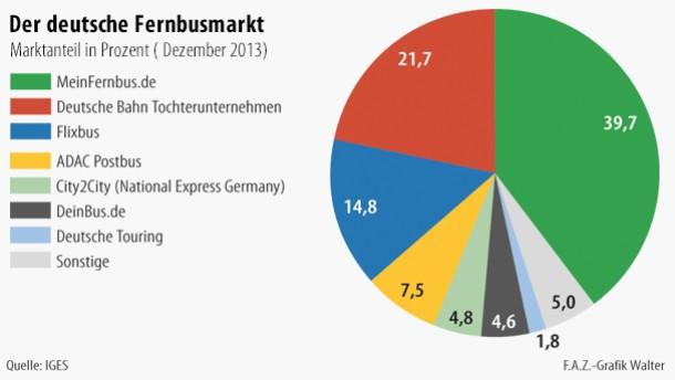Infografik / Der deutsche Fernbusmarkt