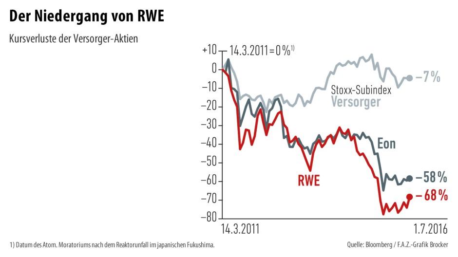 Infografik / Der Niedergang von RWE / Kursverluste der Versorger-Aktien