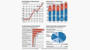 Infografik / Deutsche Unternehmen (4 Grafiken)