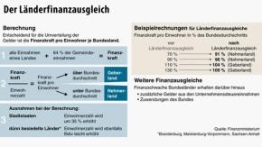 Infografik / Der Länderfinanzausgleich