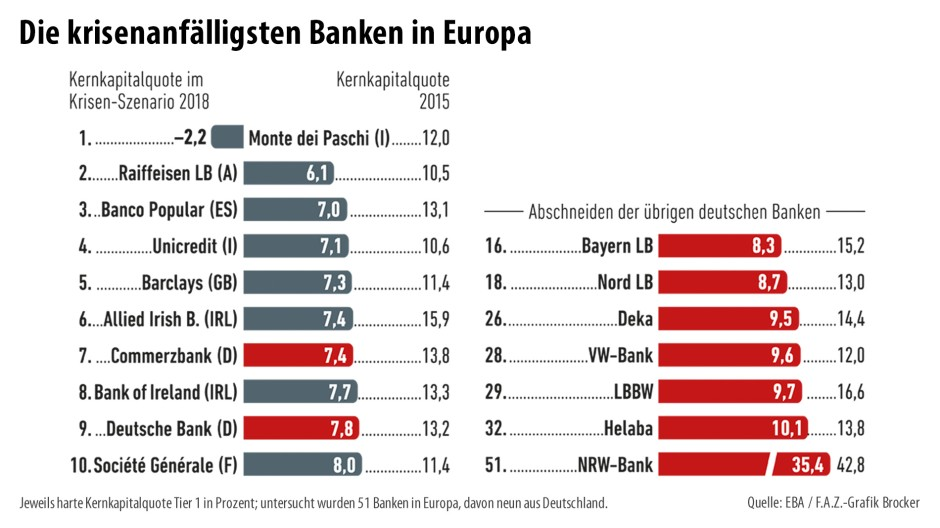 Welche Bank ist am anfälligsten für eine Krise?