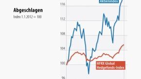 Infografik / Hedgefonds / Abgeschlagen