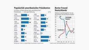 Infografik / Popularität amerikanischer Präsidenten / Bester Freund Deutschlands