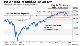 Chart Des Dow Jones Mit Historischen Bestmarken