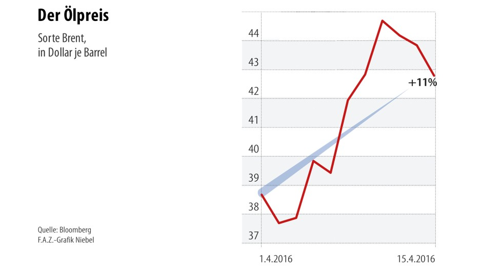 Infografik / Der Ölpreis