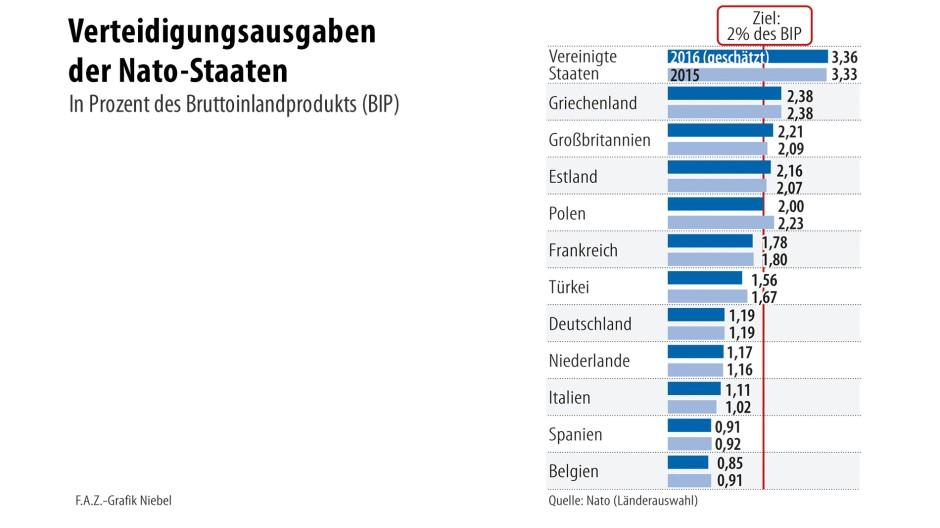Nato Ausgaben