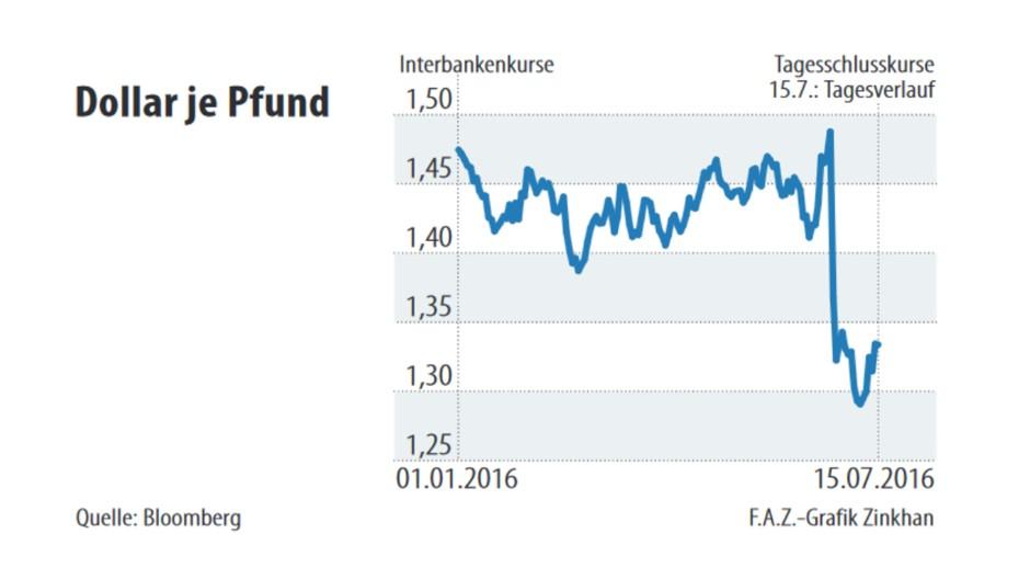 Das britische Pfund wird, außer mit dem japanischen Yen, fast ausschließlich mit Euro und Dollar gehandelt. wurde der Wert des britischen Pfund auf 4,03 Dollar festgelegt.