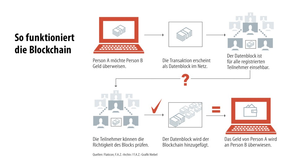 Blockchain Info Deutsch