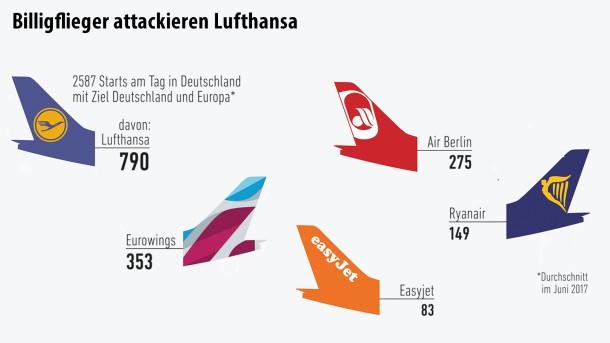 Infografik / Geld und mehr Grafik / Billigflieger (2)