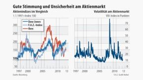 Infografik / Aktienindizes im Vergleich / Gute Stimmung und Unsicherheit am Aktienmarkt
