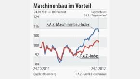 Infografik / Maschinenbau im Vorteil