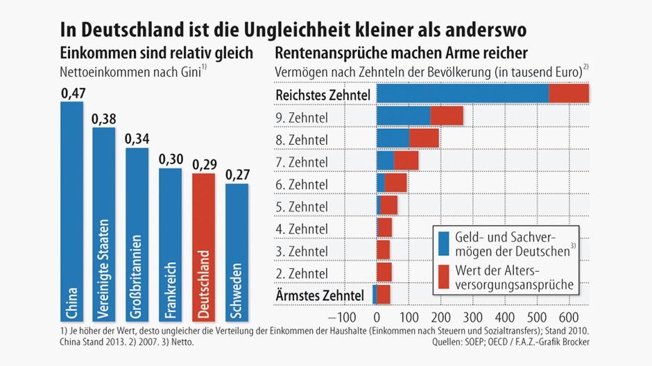 Arm In Deutschland