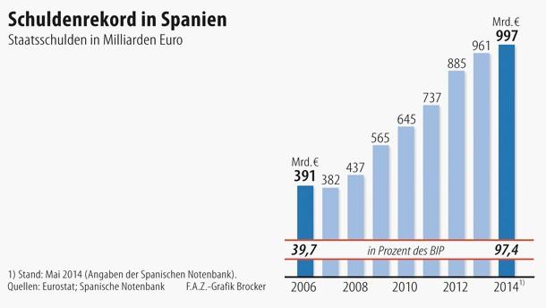 Spanien Steuersatz