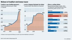 Infografik / Wohnen in Frankfurt wird immer teurer