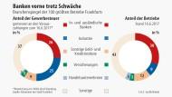 Banken überholen Industrie bei Gewerbesteuer