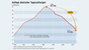 Infografik / Auflage deutscher Tageszeitungen