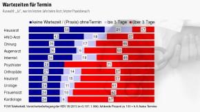 Infografik / Wartezeiten für Termin