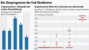 Die Federal Reserve erwägt eine weitere Lockerung