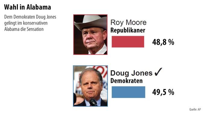 einzelne Frauen in Alabama