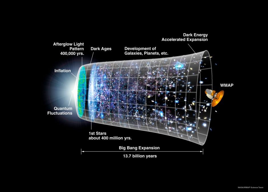 So könnte der Kosmos entstanden sein: NASA-Modell der Entstehung und Entwicklung des Weltalls