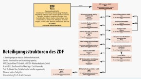 Infografik / Beteiligungsstrukturen des ZDF / Enterprises