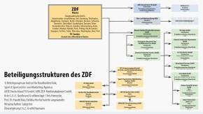 Infografik / Beteiligungsstrukturen des ZDF / ARTE
