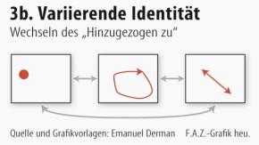 Infografik / Geschlechterzuschreibungen / Variierende Identität
