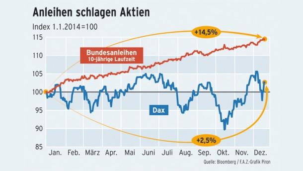 infografik-anleihen-schlagen-aktien.jpg