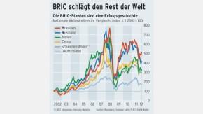 Infografik / BRIC schlägt den Rest der Welt / Die BRIC-Staaten sind eine Erfolgsgeschichte