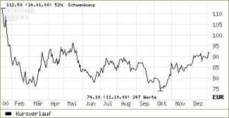Bau Aktien Merrill Lynch Empfiehlt Lafarge Zum Kauf Aktien Faz