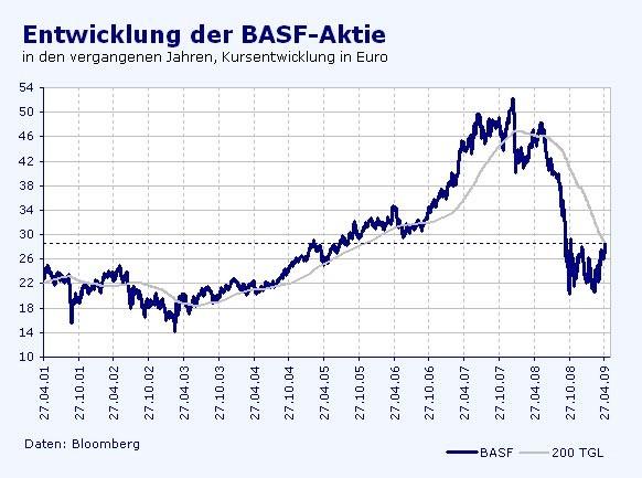 Basf Aktie Frankfurt