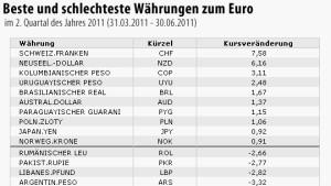 Franken - die Währung des 2. Quartals