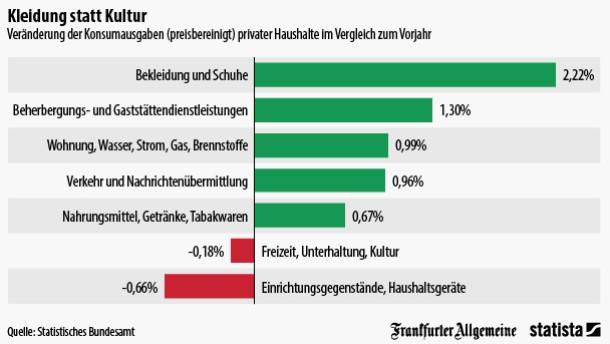 Deutsche geben mehr Geld für Kleidung aus