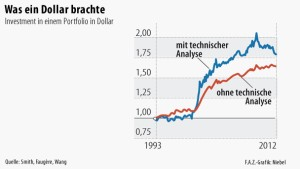 Infografik / Investment / Was ein Dollar brachte