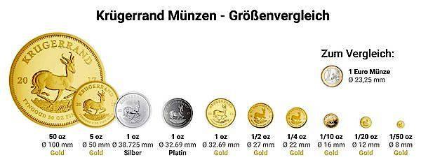 Bilderstrecke Zu Deutschlands Bekannteste Goldmünze Der Krügerrand