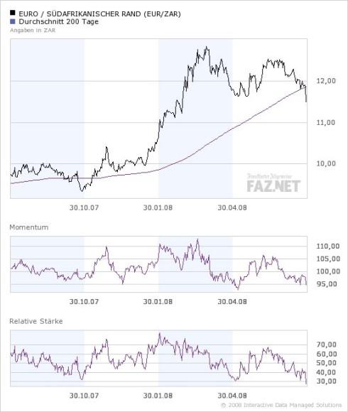Bilderstrecke Zu Devisenmarkt Südafrikanischer Rand Legt Trotz