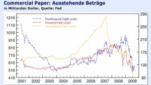 Eine Schwächung des amerikanischen Finanzsystems