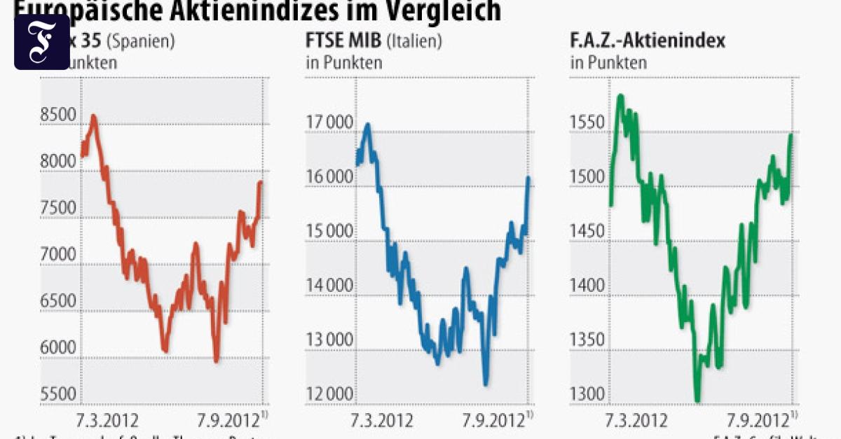auf sinkende aktienkurse setzen