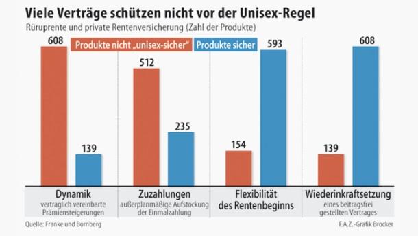 Vorsicht im Unisex-Schlussverkauf