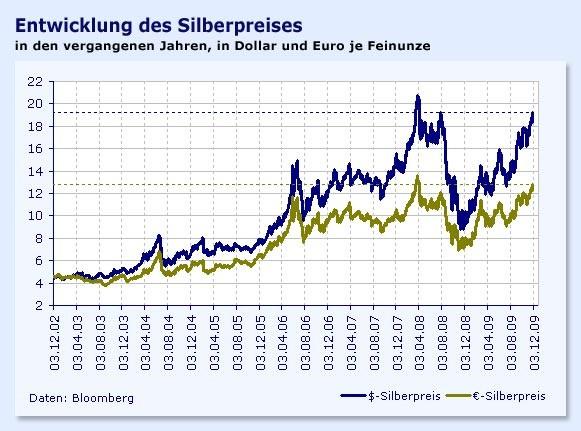 Gold-ETCs, also Exchange Traded Commodities (börsengehandelte Rohstoffe) ähneln ETFs in vielerlei Hinsicht. Bitcoin Core Umrechner Hier finden Sie aktueller rohölpreis in euro Rating-Informationen zu JULIUS BÄR und Ratings der JULIUS BÄR Anleihen sowie der Peer slimandfitblog.infog etf gold julius baer ETF.