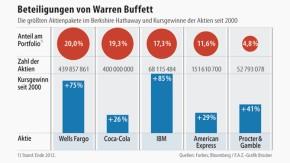 Infografik / Beteiligungen von Warren Buffett
