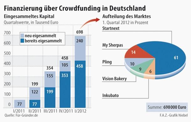 Eingesammeltes Kapital und Marktaufteilung beim Crowdfunding in Deutschland