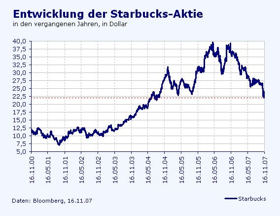 starbucks aktie
