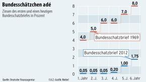 Infografik / Bundesschätzchen Adé
