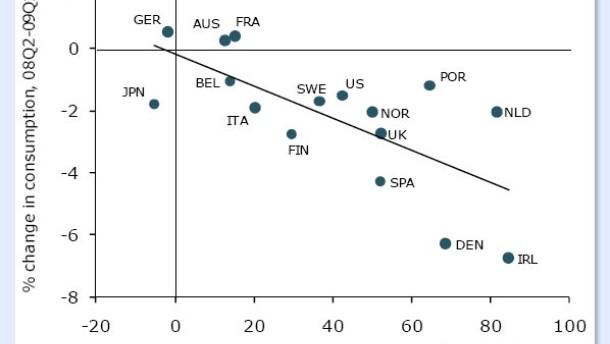 Von Schulden über Preisblasen zur Deflation?