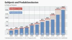 Infografik / Goldpreis und Produktionskosten