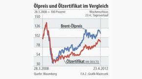 Infografik / Ölpreis und Ölzertifikat im Vergleich