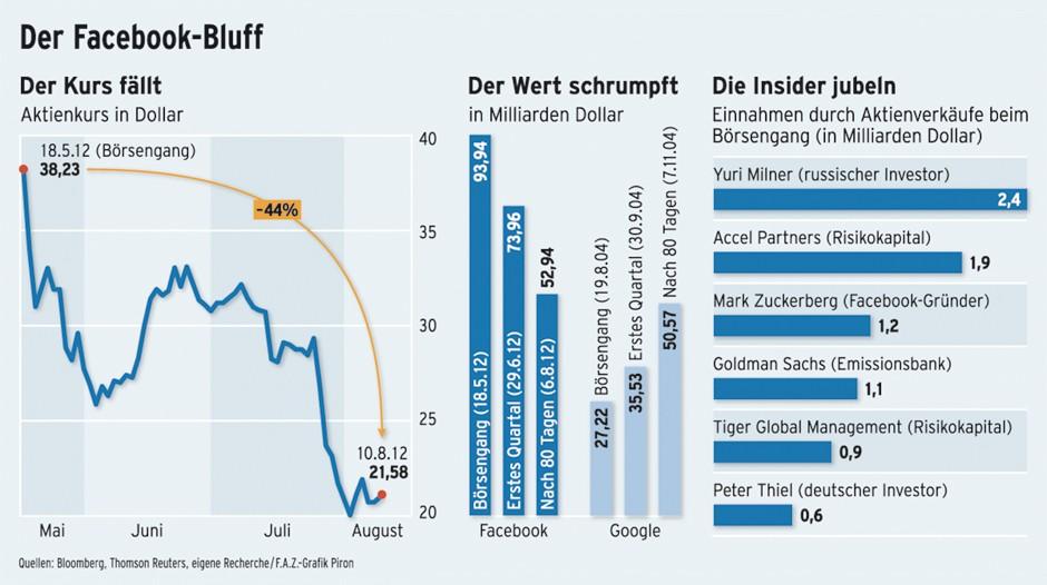 80 Tage nach dem Börsengang nähert sich der Wert der Facebook-Aktie dem, den Google zum selben Zeitpunkt hatte