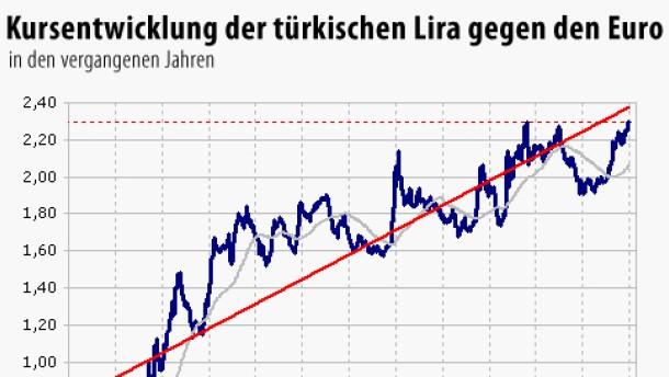 Devisenmarkt t rkische lira am rekordtief zum euro for Kurs modedesign