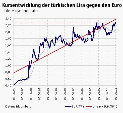 23/03/· Dollarkurs | Euro Dollar Wechselkurs | Umrechnung EUR USD - wallstreet:online BörsenplatzForex Letzter Kurs1,USD Performance+0,29 % Kurszeit Eröffnung1,USD Tageshoch1,USD.